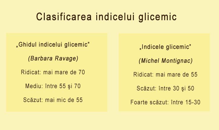 clasificarea indicelui glicemic